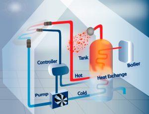 Heating and Cooling Repair Glendale,AZ